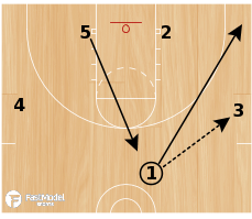 Basketball Play - Michigan Triangle Ball Screen
