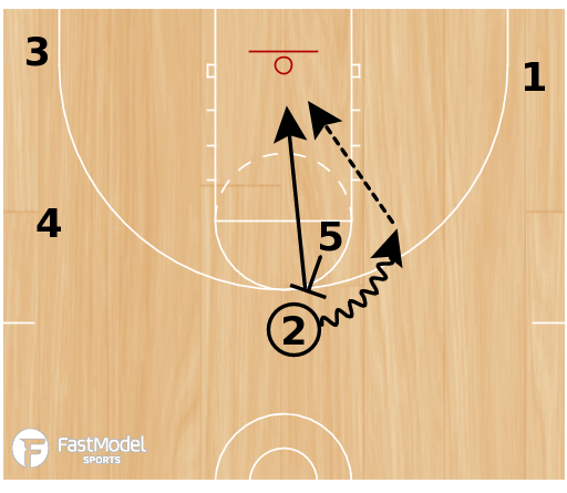 Basketball Play - Michigan Triangle Ball Screen