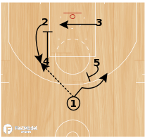 Basketball Play - Bulls Box Ball Screen