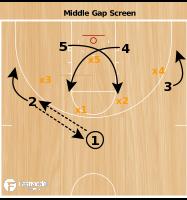 Basketball Play - Gap Screen vs 2-3 Zone