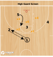 Basketball Play - Michigan Guard Screen vs 2-3 Zone