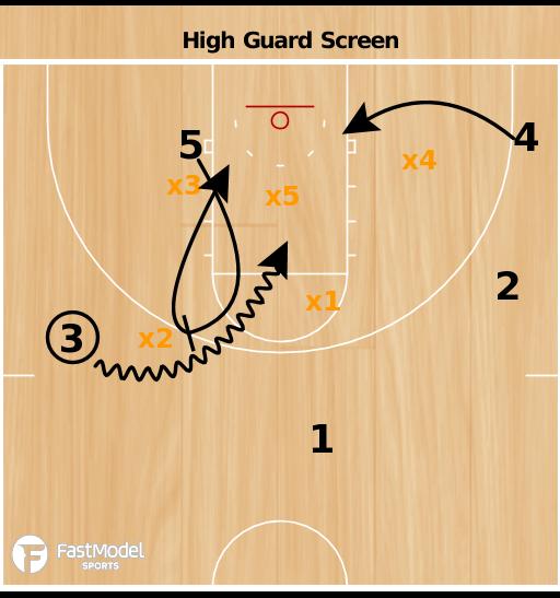 Basketball Play - Michigan Guard Screen vs 2-3 Zone