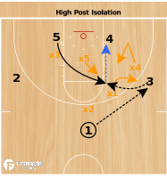 Basketball Play - High Post Isolation