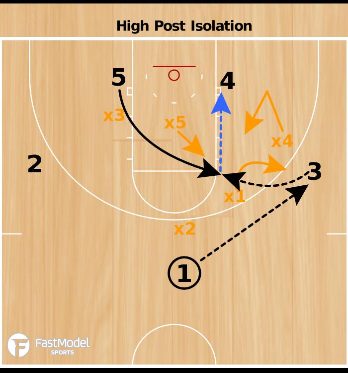 Basketball Play - High Post Isolation