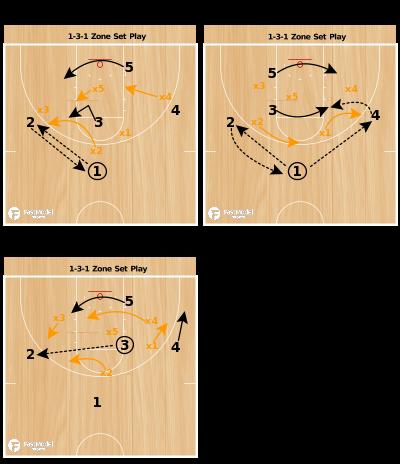 Basketball Play - 1-3-1 Zone Set Play
