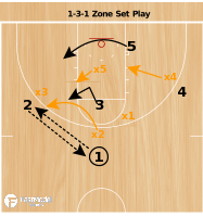Basketball Play - 1-3-1 Zone Set Play