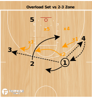 Basketball Play - Wolverine Overload