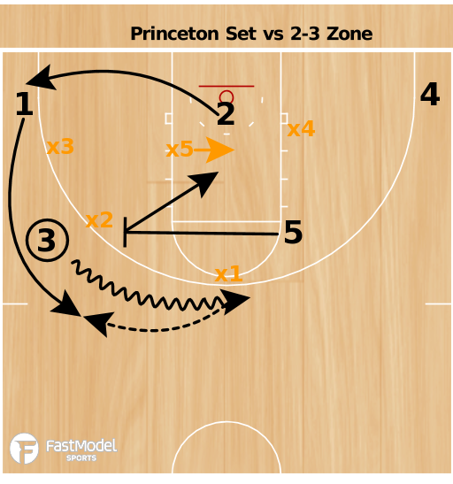 Basketball Play - Princeton Set vs 2-3 Zone