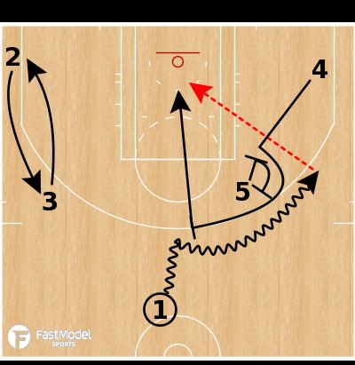 Basketball Play - LA Lakers - PNR Lob