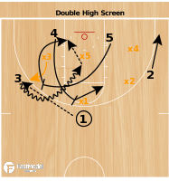 Basketball Play - Double High Screen