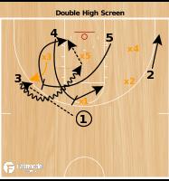 Basketball Play - Double High Screen