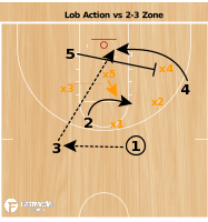 Basketball Play - Lob Action vs 2-3 Zone
