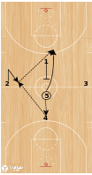 Basketball Play - NBA Play of the Day June 7: Memphis Grizzlies Tip Play