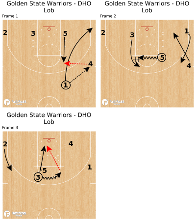 Basketball Play - Golden State Warriors - DHO Lob