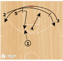 Basketball Play - Memphis Grizzlies WCF Offensive Sets