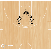 Basketball Play - Post One-Hand Passing