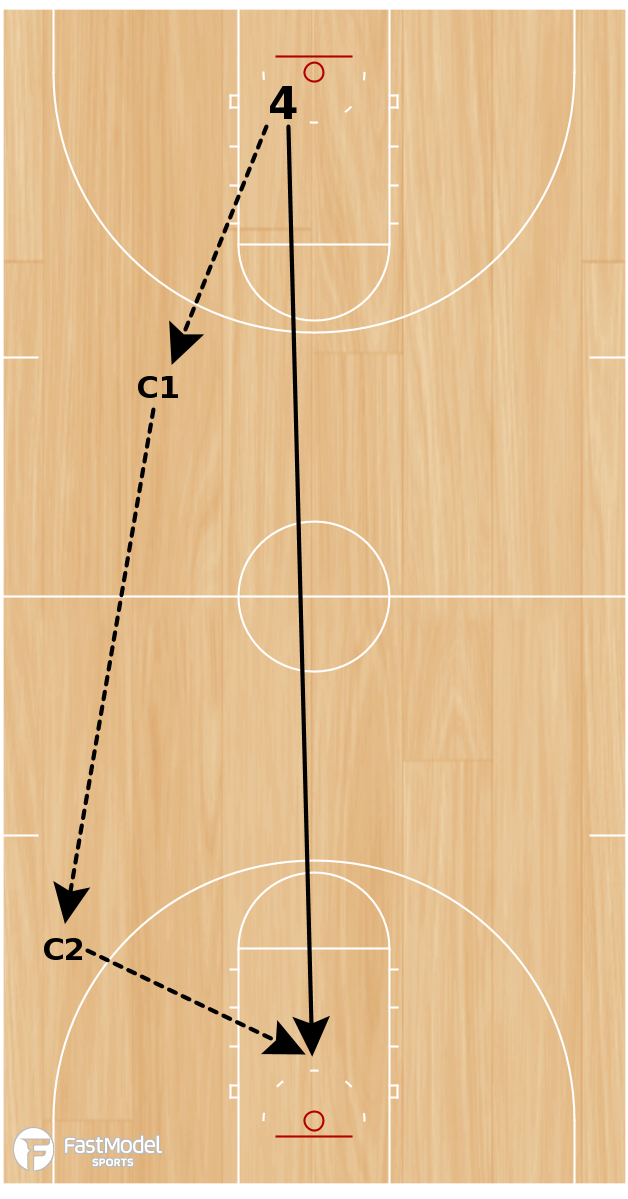 Basketball Play - Full Court Outlet Drill