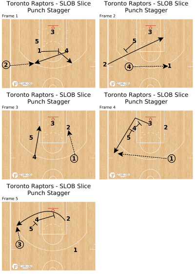 Basketball Play - Toronto Raptors - SLOB Slice Punch Stagger