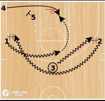 Basketball Play - Dribble Weave