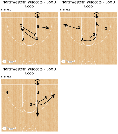 Basketball Play - Northwestern Wildcats - Box X Loop