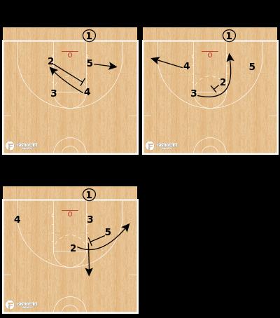 Basketball Play - Northwestern Wildcats - Box X Loop