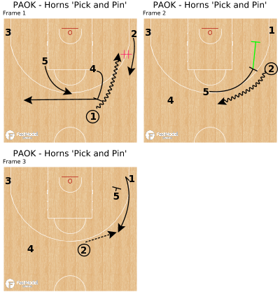 Basketball Play - PAOK - Horns 'Pick and Pin'