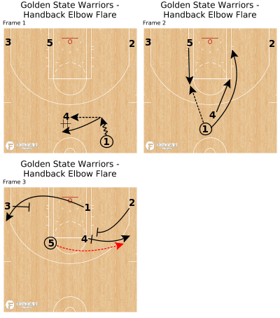 Basketball Play - Golden State Warriors - Handback Elbow Flare