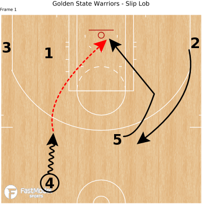Basketball Play - Golden State Warriors - Slip Lob