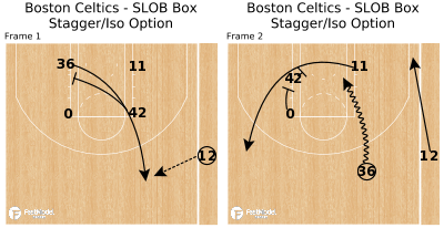 Basketball Play - Boston Celtics - SLOB Box Stagger/Iso Option
