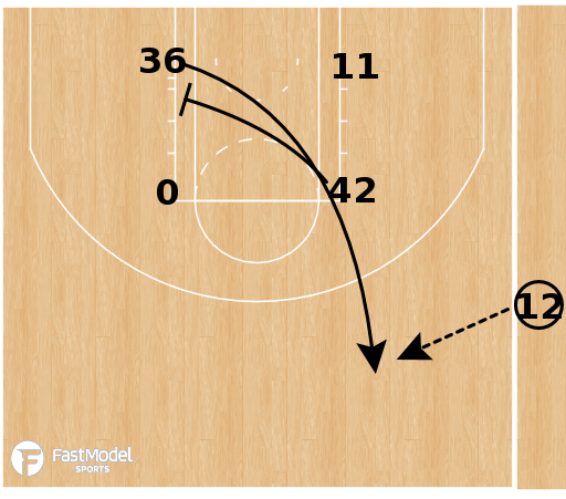Basketball Play - Boston Celtics - SLOB Box Stagger/Iso Option