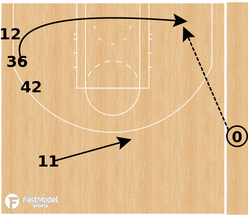 Basketball Play - Boston Celtics - Back Screen for Inbounder SLOB