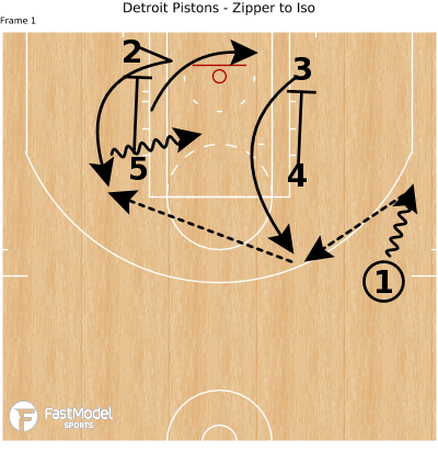 Basketball Play - Detroit Pistons - Zipper to Iso