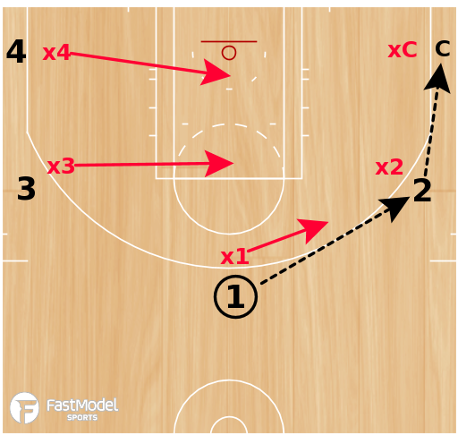 Basketball Play - 5 on 4 Rotation Shell