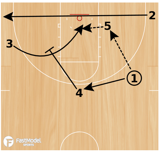 Basketball Play - San Antonio Spurs WCF Sets