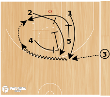 Basketball Play - NBA Play of the Day June 3: Indiana Pacers Zipper Power