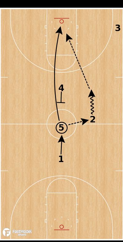 Basketball Play - USA Jump Ball Play