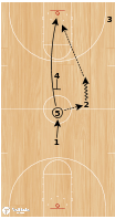 Basketball Play - USA Jump Ball Play