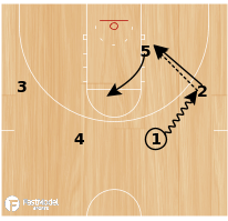 "Basketball Play - Circle ""Kickback"""