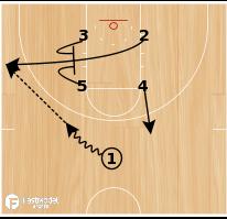 Basketball Play - Close