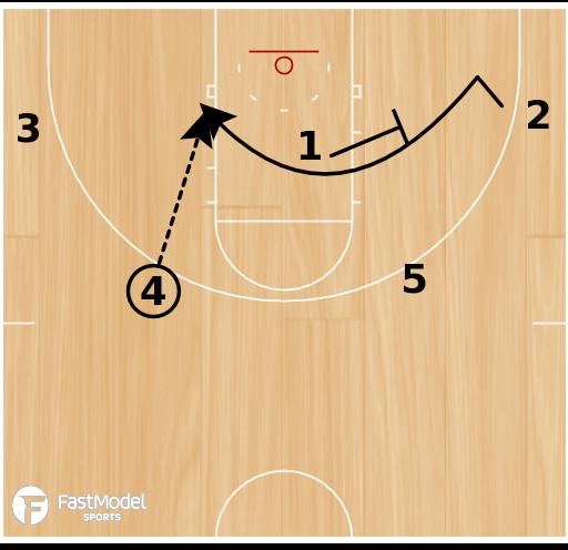 Basketball Play - Maryland Women: Double Double