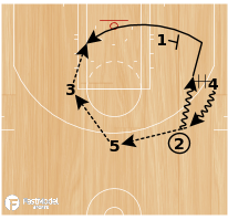 Basketball Play - NBA Play of the Day June 4: Miami Heat Post Sneak - Start Game