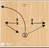 Basketball Play - Shuffle Lob