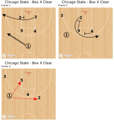 Basketball Play - Chicago State - Box X Clear