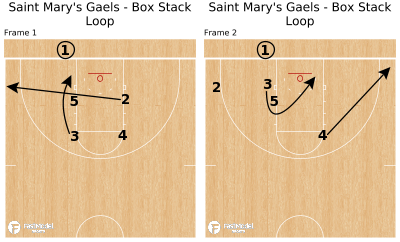Basketball Play - Saint Mary's Gaels - Box Stack Loop