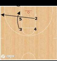 Basketball Play - Saint Mary's Gaels - Box Stack Loop