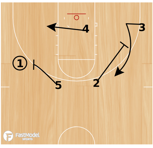 Basketball Play - Box Set