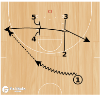 Basketball Play - Florida- Quick Hitter, Close The Gate