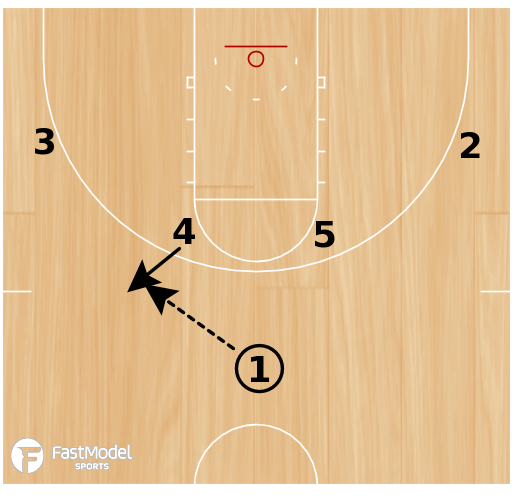 Basketball Play - Wisconsin- Elbow Double