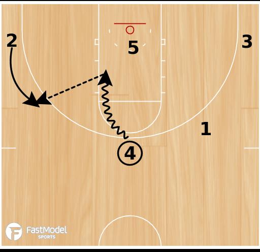 Basketball Play - Kentucky- Horns Spread