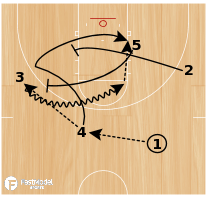 Basketball Play - Quick 1